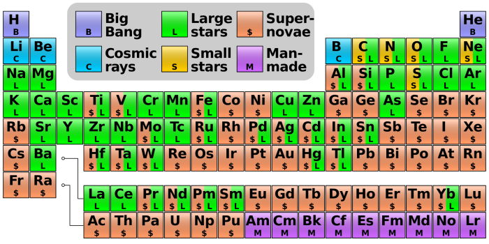 nucleosynthesis_periodic_table-svg